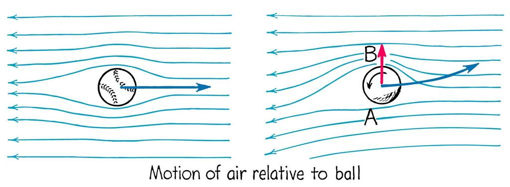 Bernoulli s Principle Uses: airplanes, hose-end sprayers Energy