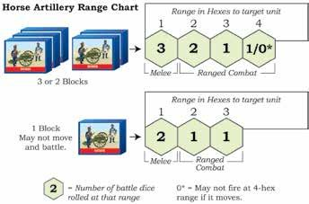 10 Command & Colors Napoleonics A horse artillery unit that moves 2 or more hexes may not battle. A horse artillery unit that only has one block remaining may not move and battle. 5.