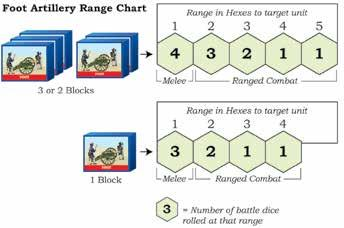 Command & Colors Napoleonics 9 WEAPON RANGES There are four basic types of ranged weapon units in the Wars of Napoleon: All infantry units have a range of 2 hexes.