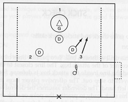 TURN IT OVER (22) To develop defensive checking skills (poke and slap) Play 3 v 3 with the goalie in the goal.