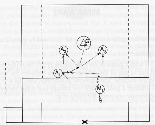 Fast-Break Games HALF-FIELD FAST BREAK (24) To develop offensive and defensive transitional skills and tactics Players form two lines one line of attackers and one line of defenders.