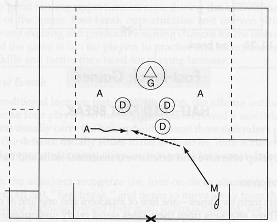 BREAK AWAY (25) To learn to recognize and execute the fast break in game situations Play 4 v 3 with a goalie in the goal.