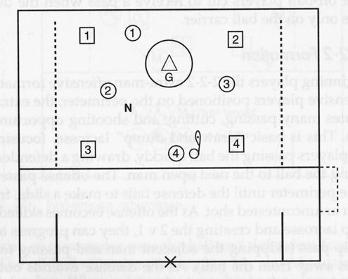 To develop stick skills and clearing tactics Clearing Game CLEARING (30) Remove the goal from the attack box area and position two teams of four players each and a neutral player in the area.