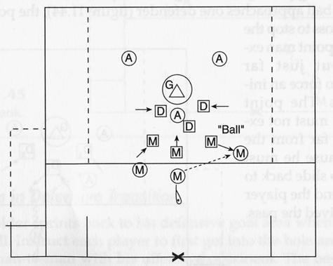 Extra Man Offense Game MONEY, OR MONEY IN THE BANK (31) To develop extra man offense and man-down defense skills and tactics Play 4 v 3 in the penalty box with a goalie in the goal.