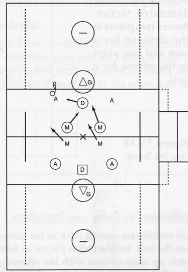 Transition Game HIGHWAY 66 (33) To develop transitional skills and concepts and overall stick work Place the goals at the top of each attack box to shorten the field.