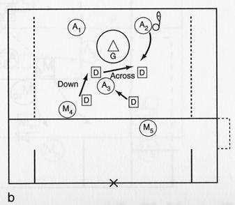 Man-Down Game DOUBLE TIME (35) To develop man-down skills and tactics Plav 5 v 4 with the goalie in the penalty box area.