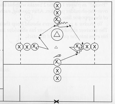 To practice advanced offensive stick handling DIAMOND PASSING (5) Four lines of players stand in a diamond formation, each line 12 yards from a marker in the center of the diamond.