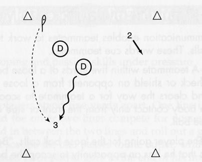 To improve throwing skills HOT ROCK (8) Position three offensive players against two defensive players in a square 20 yards by 20 yards (small cones can be used to identify boundaries).