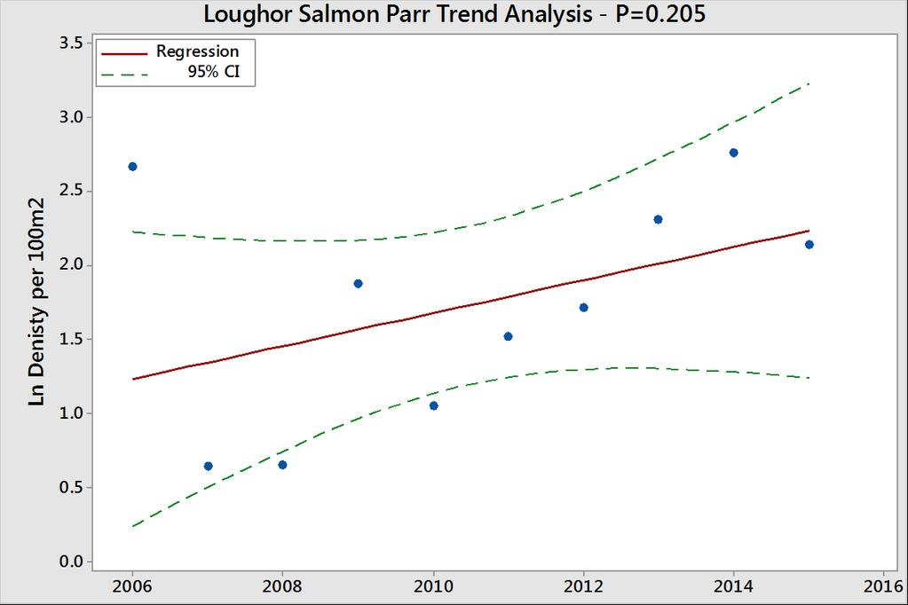 Juvenile Trend Analysis Juvenile salmon data shows a slight upward trends for both