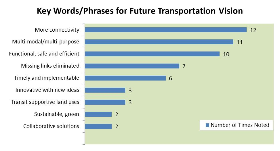Page 2 of 7 1. Key words/phrases that best describe participants visions for the future of transportation in North Vaughan. Connectivity.