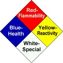 Rating Summary Health (Blue) 4 Danger May be fatal on short exposure. Specialized protective equipment required 3 Warning Corrosive or toxic.