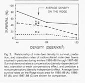 51 fetus/doe 64-78 fawns:100 does over 5 to 6 years Concentrated on death rates, especially overwinter mortality What age class most