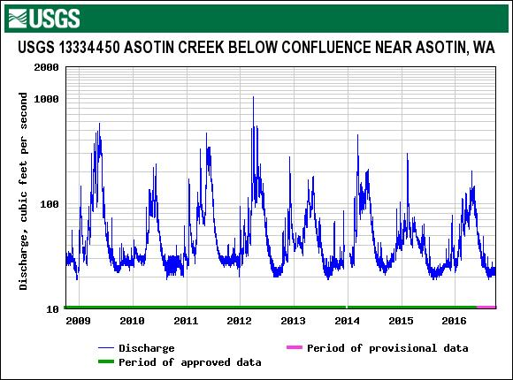 Asotin Creek Monitoring Summary At the site scale: Increase in wood Increase in pools at restored sites Increase in juvenile