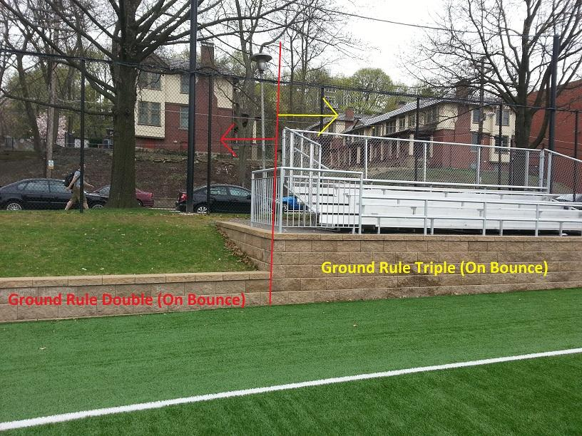 Figure 5: Ground rule double versus ground rule triple on Field B. Note that anything over the brick walls on the fly is a home run.