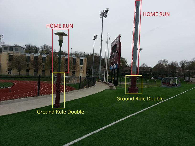 Figure 1: Ground rules for poles. i. A ball striking the padded portion of a pole ON THE FLY is a ground rule double. ii. A ball striking the bare portion of a pole ON THE FLY is a homerun. iii.