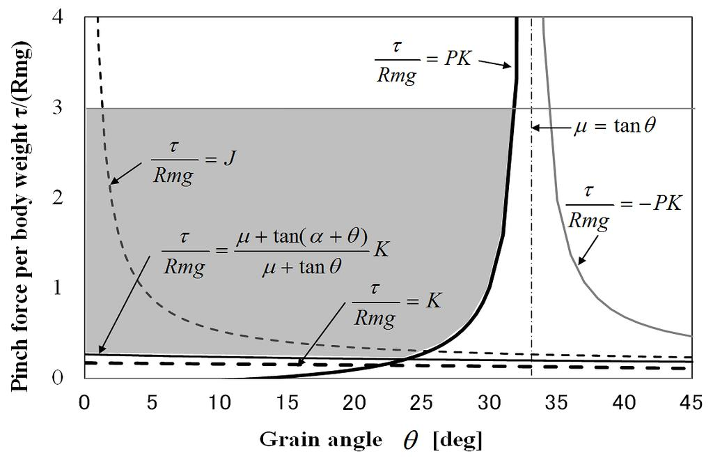We find that the maximum grain angle on which the robot can climb on the vertical wall is almost 30deg (grain size of P14). For the purpose of comparison, Fig.