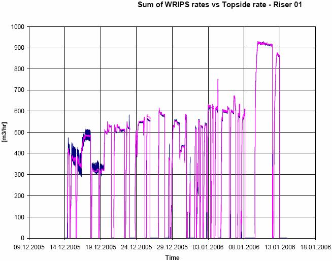 SPE 102831 5 Figure 7. Sum of WRIPS vs Topside WFL-03.
