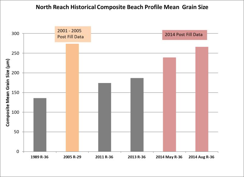 A summary of the composite mean grain size statistics for the beach profile sediment data collected between 1989 and 2014 is shown in Figure 7Figure.