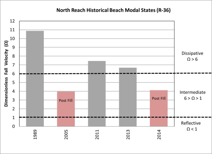 Figure 8. Summary of North Reach modal beach states. (Olsen, 1989) (Hearin, 2005) (Hearin, 2012) (SEA Inc., 2013) (SEA Inc.