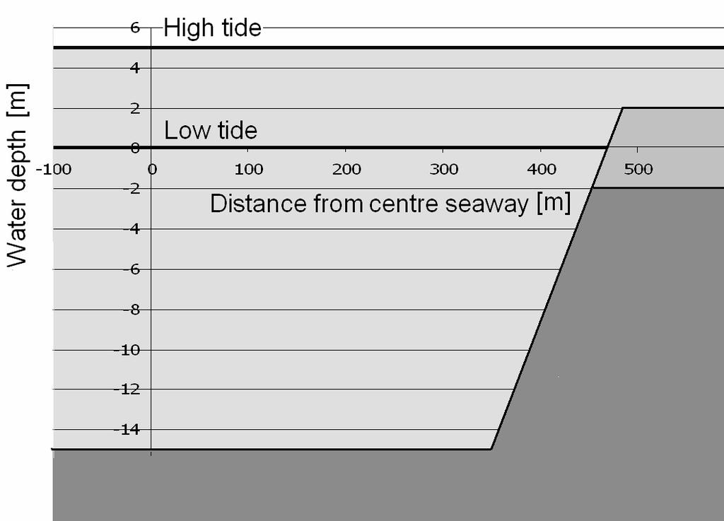 For the sway force, the same ratio for surface piercing versus submerged bank effects is found as for the yaw moment.
