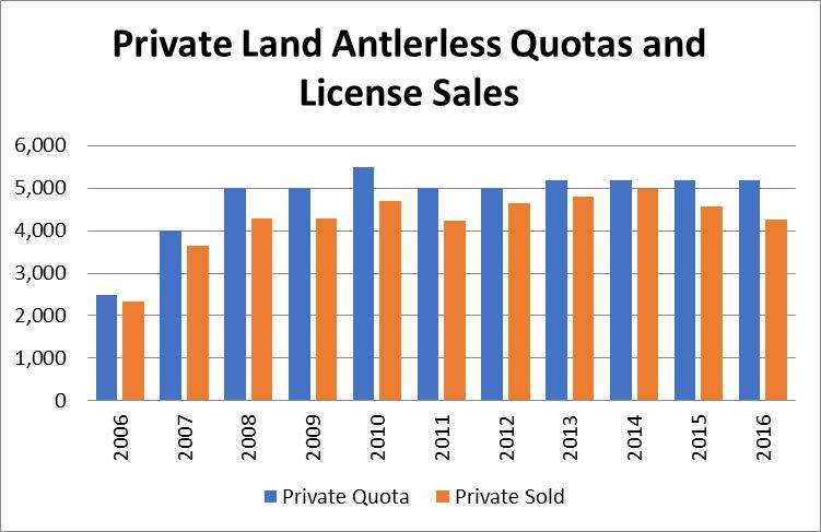 Antlerless License Quotas Figure 3: Graph of public land antlerless deer license quotas and number of licenses sold in DMU 005 from 2006 to 2016. Figure 4.