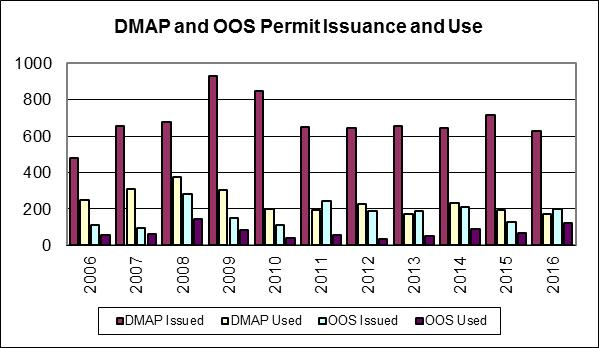 Deer Management Assistance and Crop Damage (Out of Season) Permits Figure 5. Graph of Deer Management Assistance and Out of Season permits issued in DMU 24 from 2006 to 2016.
