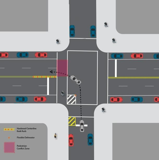 Brunson, Getman, Hostetter, Viola 13 374 375 376 377 378 379 380 381 382 383 384 385 386 387 Left Turn Calming Pilot In locations where the current left turn crash mitigation treatments are not