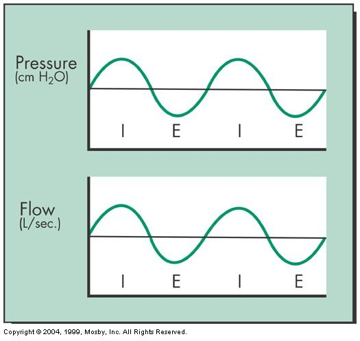 Pressure Delivery Combined pressure devices HFV