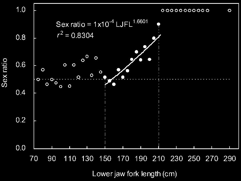 382, respectively) were greater than the reproductively active index, a GI of 1.375, proposed by Hinton et al. (1997).