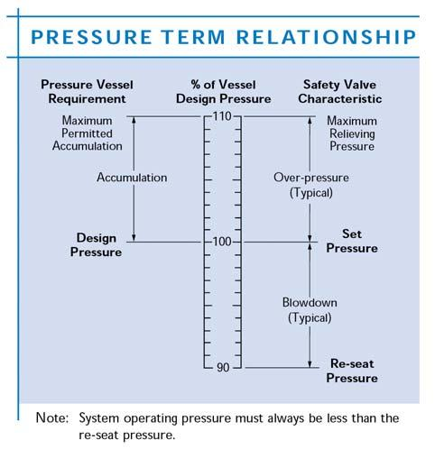 Differential Set Pressure This is the difference between the set pressure and the constant superimposed back pressure.