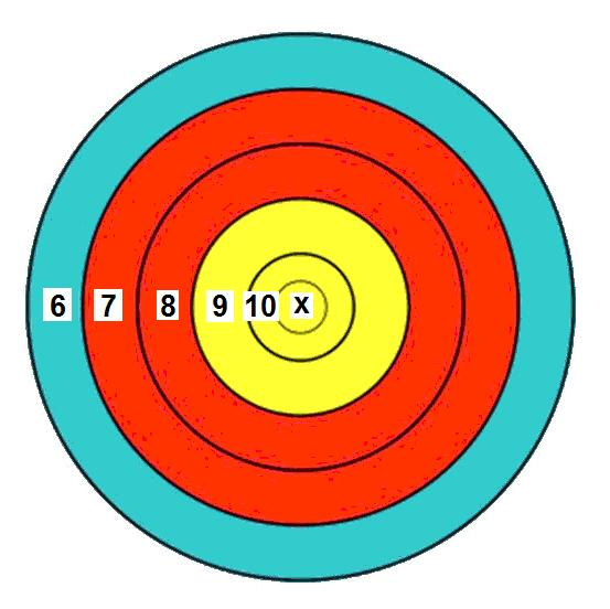 Targets Precision Long Range.22LR matches will use standard FITA (Fédération Internationale de Tir à l'arc) FT series archery targets for 100-300 yard/meter matches.