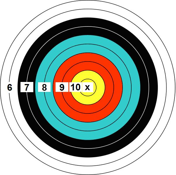 Precision Distance Figure 2: FITA FT-40, FT-60, FT-80 and FT-122 Target 300+ Yards/Meters 250 Yards/Meters 200 Yards/Meters Rimfire FITA TA-122 FT-80 FT-60 FT-40 150 Yards/Meters Ring Ring cm inch cm
