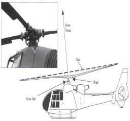PRINCIPLES OF THE HELICOPTER Horizontal Helicopter Flight Moving horizontally The Disc of Rotation 3. To make the aircraft fly forward, horizontal thrust must be available.