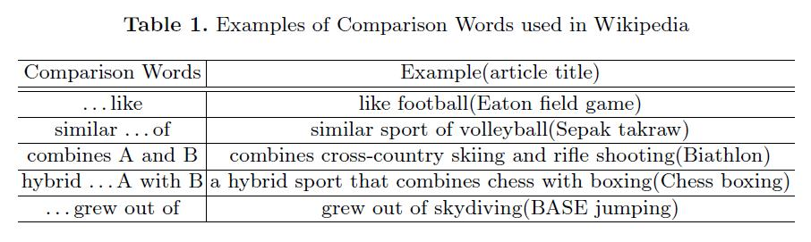 13 Comparison words are often used. In a case of like The eton field game is like football in some ways.