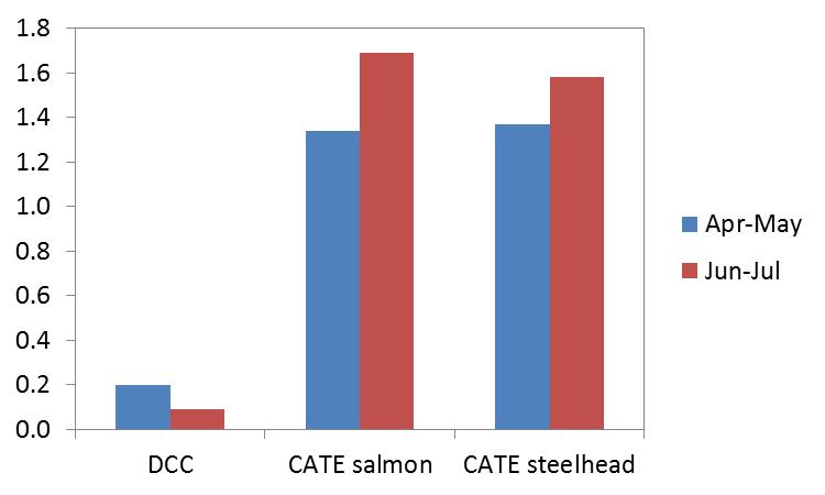 Terns are strongly selecting for salmonids, cormorants are not 1.
