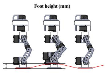 Fig. 35 Illustration of foot height Figure 32 illustrates the elevation of the foot during walk; the foot height is measured in mm. Fig. 38 Illustration of pelvis offset Figure 35 illustrates the robot s roll offset at pelvis level Fig.