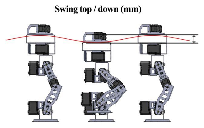 possible outcomes of a kinematics representation of the robot in different terrain conditions with and without IMU.