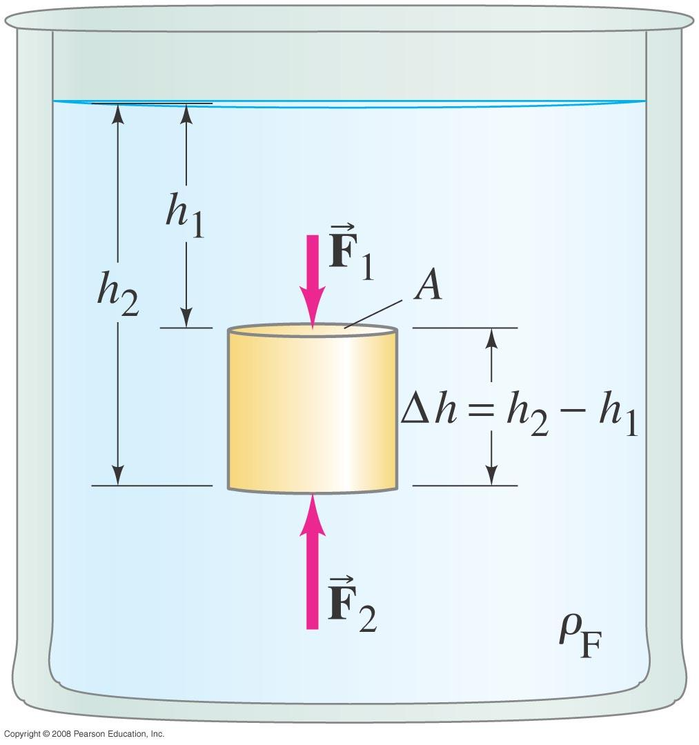 13-7 Buoyancy and Archimedes Principle This is an object submerged in a fluid.