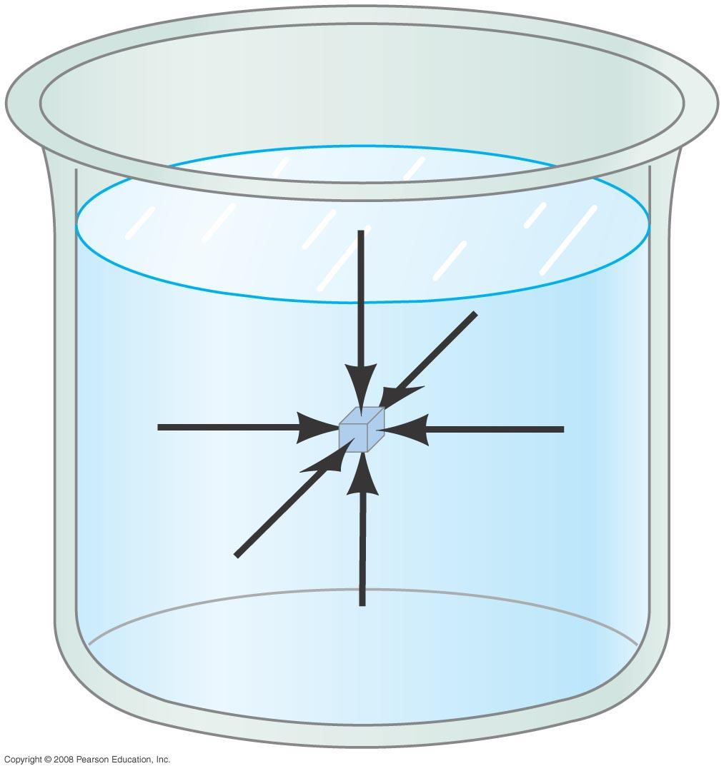 13-3 Pressure in Fluids Pressure is the same in every direction in a