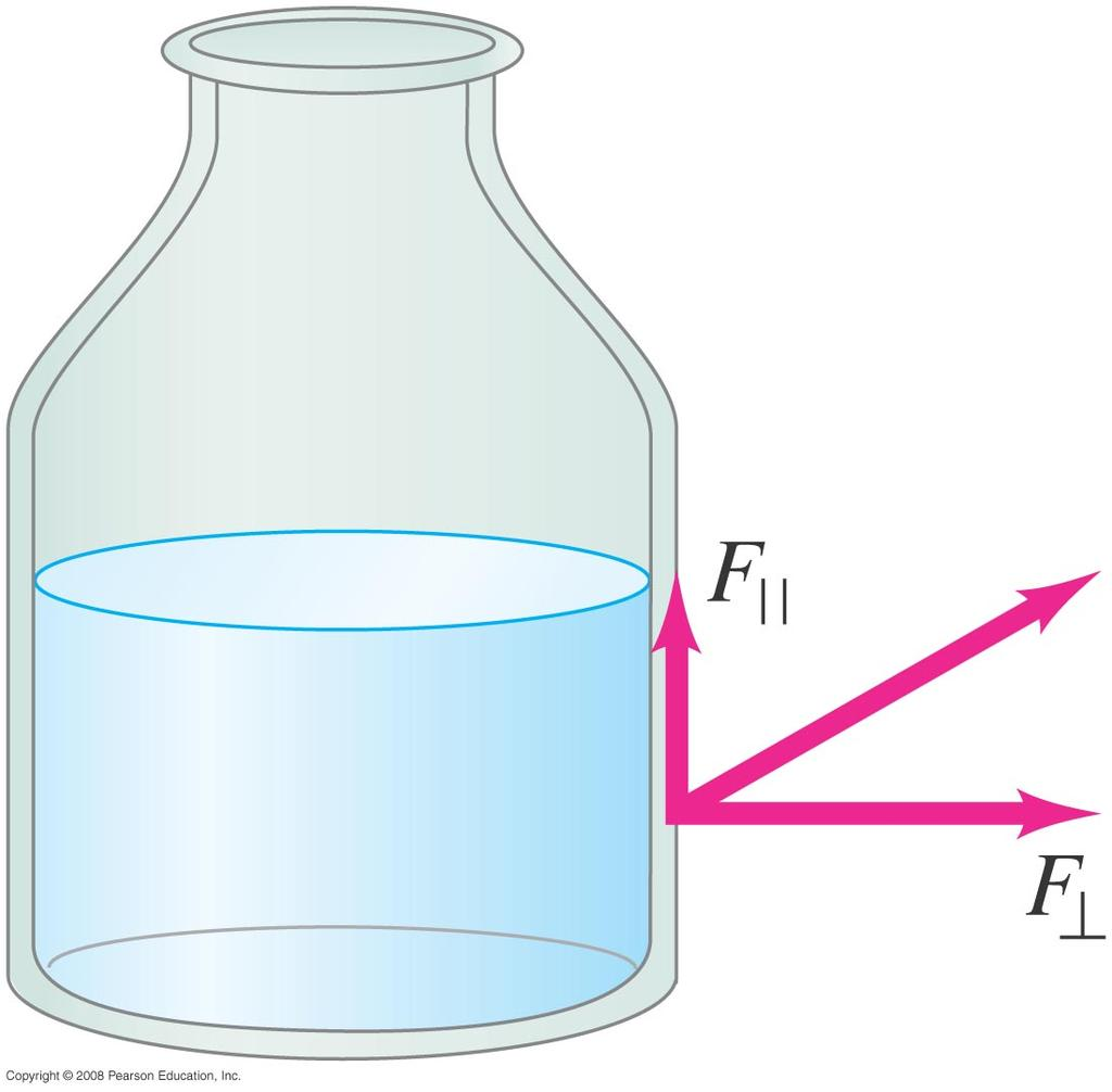 13-3 Pressure in Fluids For a fluid at rest, there is also no component of