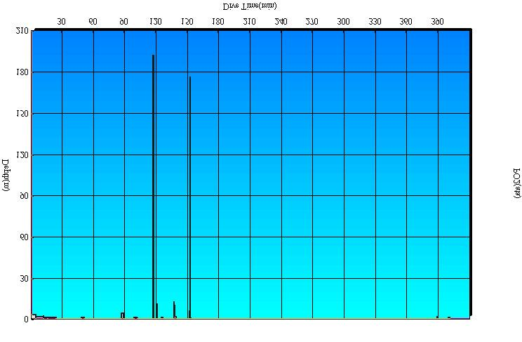 b) Dive profile graph in a day (Free dive mode only) (2) Description of function A depth profile graph is displayed. The Y axis shows the depth and the X axis shows the time.