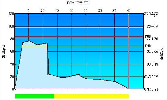 (3) Dive graph's warning patterns <Ascent rate violation> A red line appears as a warning in any area of the