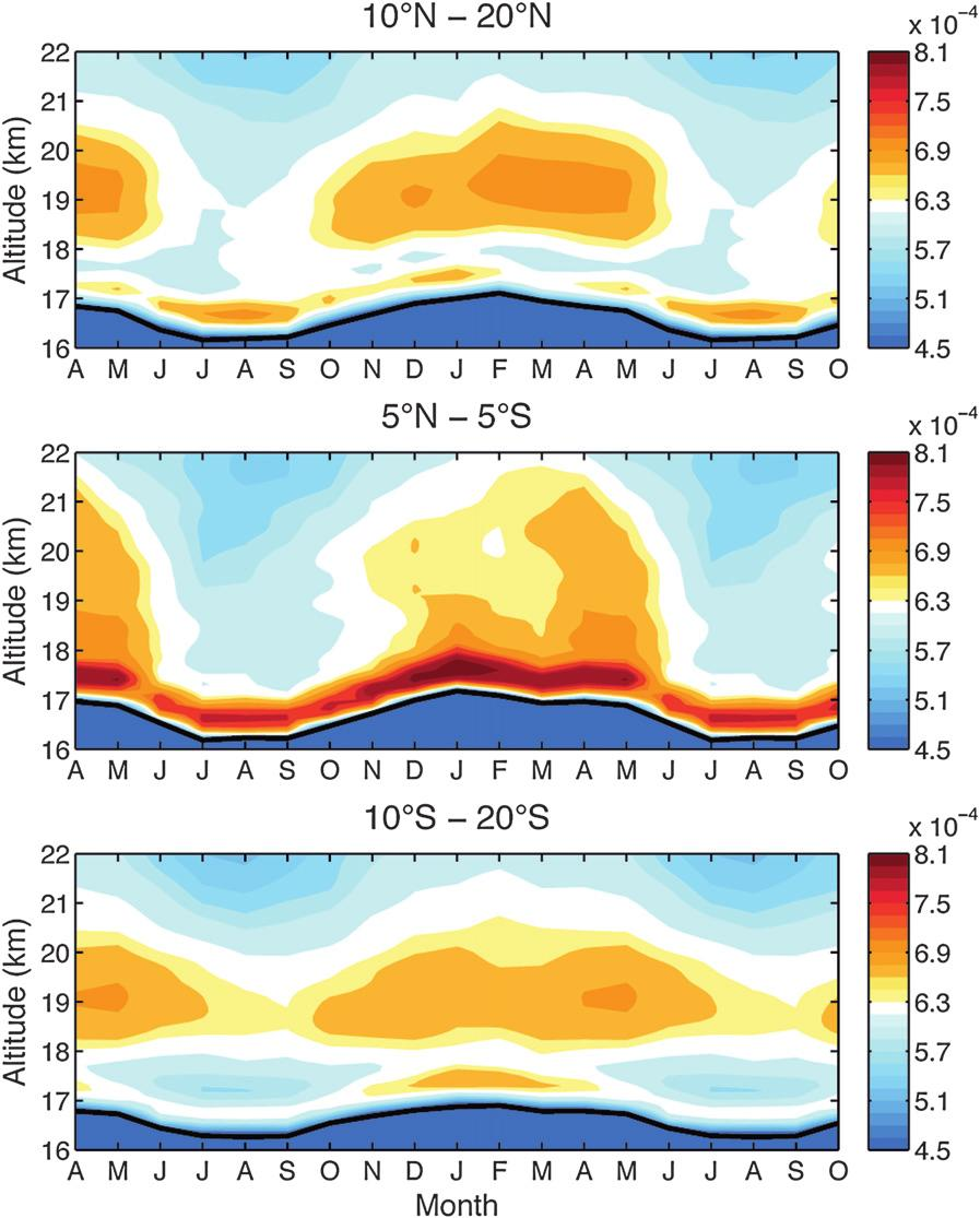 1MAY 2010 G R I S E E T A L. 2283 FIG. 5. As in Fig. 4, but for results averaged over select tropical latitude bands and focused on the tropical tropopause region. The shading interval is 1.