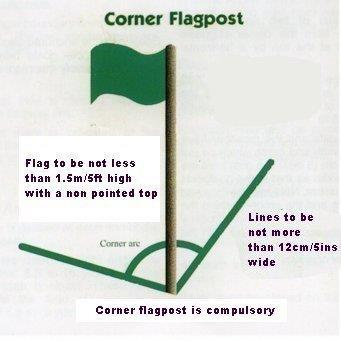 Diagram 3 : Corner flag post Diagram 4 : Field dimensions imperial 5.