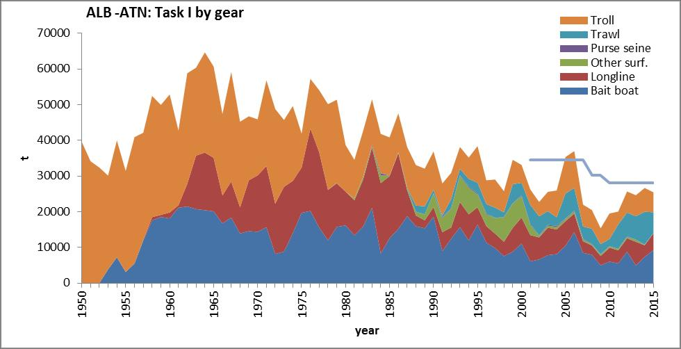 ALB North: Catches Declining catch and effort since peaked in the 1960s. Surface gears: >80% annual catch in recent years. Catches generally below TAC.
