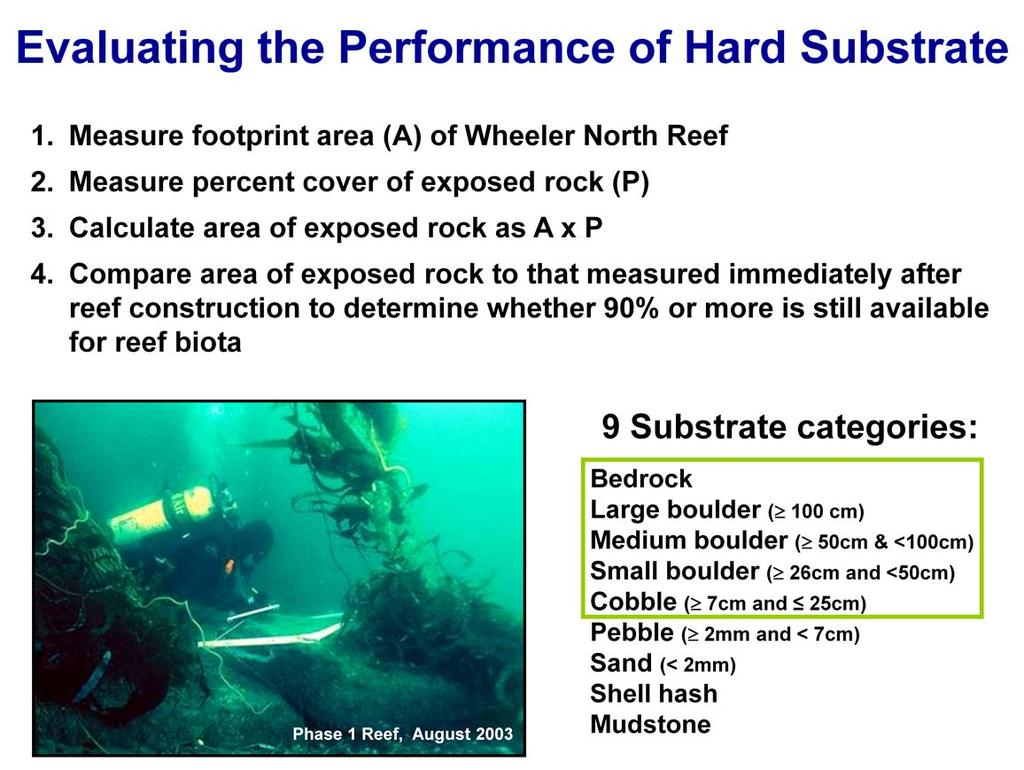 The performance standard for hard substrate is evaluated in the following way: Measuring the footprint area (A) of Wheeler North Reef using multi-beam sonar.