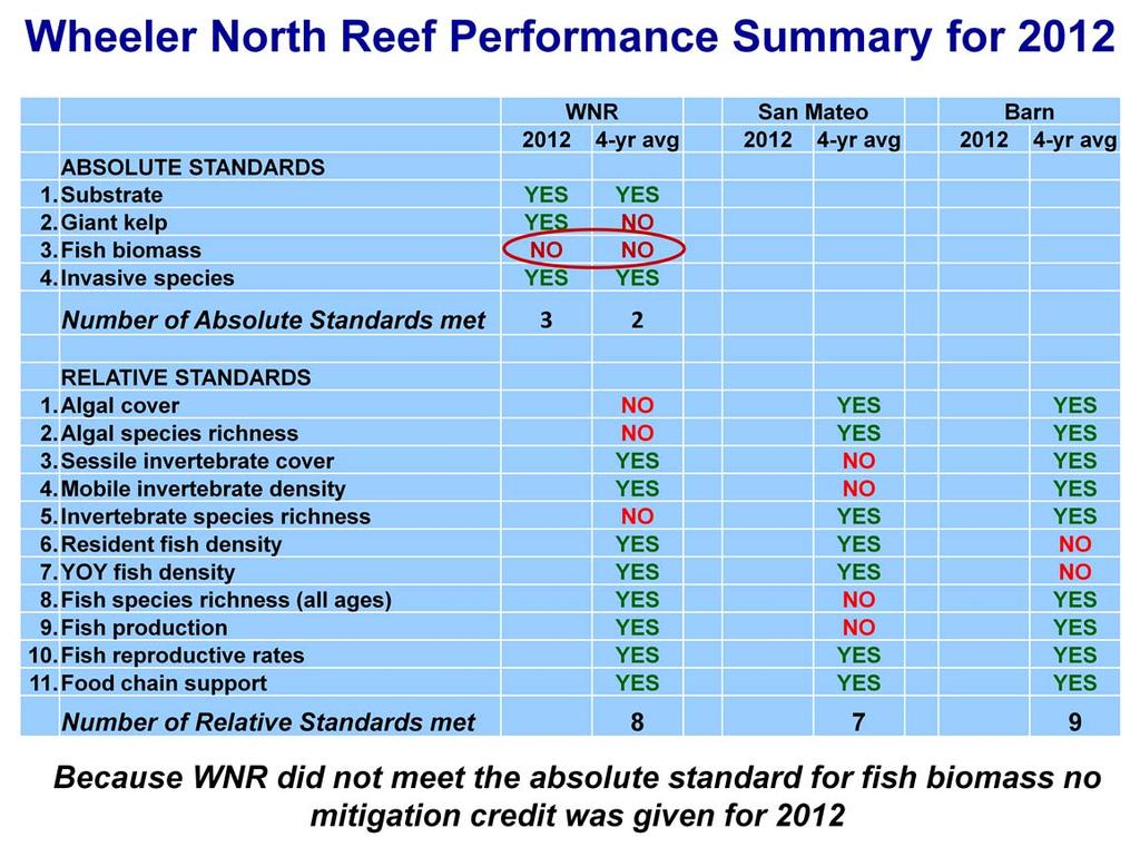 Shown here is a summary of the performance of the Wheeler North Reef for 2012 as measured by the 4 absolute performance standards and the 11 relative performance standards.