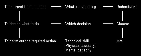 4 The process of decision-making It is useful to recall our use of the terms tactical and strategical: Tactical: the ability of the player to perform appropriately in situations where there