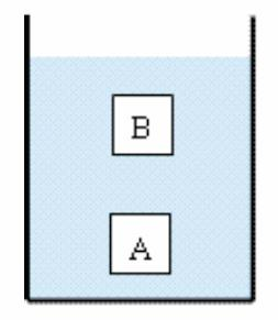 Two objects, A and B, have the same volume and are completely submerged in a liquid, although A is deeper than B. Which object, if either, experiences the greater buoyant force? 1.