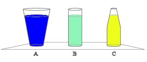 Consider three drinking glasses. All three have the same area base, and all three are filled to the same depth with water.